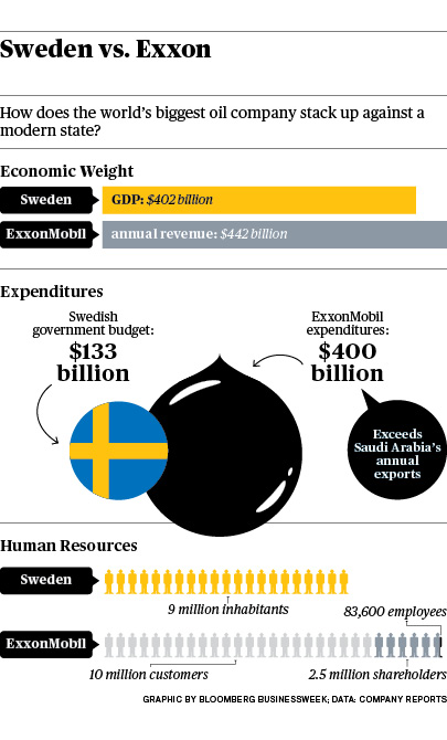 Sweden vs. Exxonsource: http://www.businessweek.com/articles/2012-03-01/book-review-power-inc-dot-by-david-rothkopf#p2