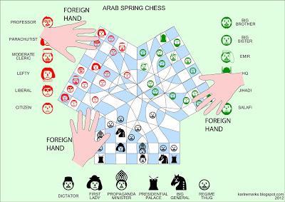 Arab Spring Chesskarlremarks.blogspot.com