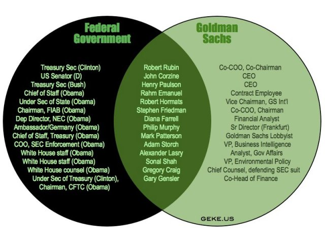 crony-capitalismsource: http://thinkmarkets.wordpress.com/2011/12/11/the-free-market-versus-crony-capitalism