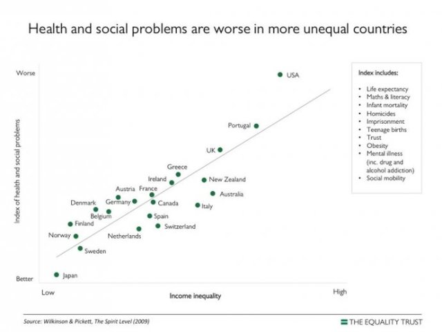 health and social problems are worse in more unequal countries source: https://www.equalitytrust.org.uk/resources/spirit-level/why-more-equality