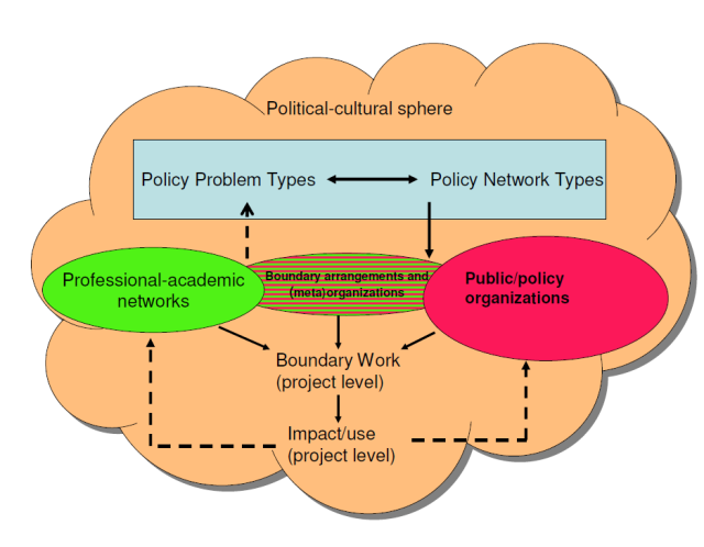 Multilevel conceptual framework for understanding science-policy interactions (Robert Hoppe (University of Twente, Faculty of Management and Governance,<br />Department of Science, Technology and Policy Studies)