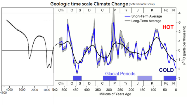 source: http://commons.wikimedia.org/wiki/File:Geologic_time_scale_Climate_Change.png