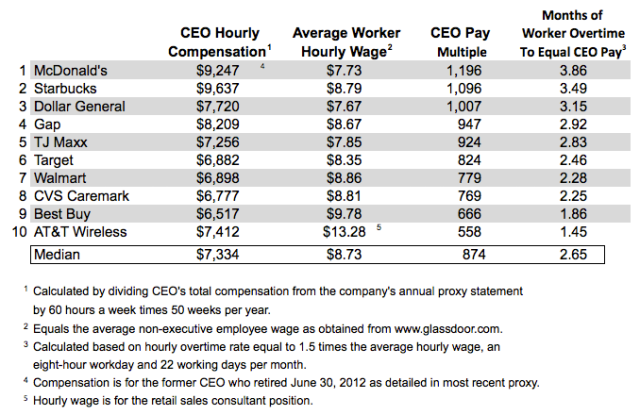 http://www.nerdwallet.com/blog/investing/2013/466-hours-overtime-equals-hour-ceo-pay/