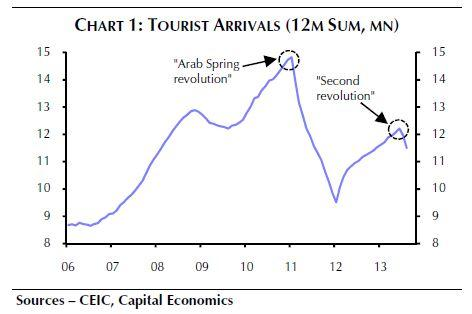 source: http://www.ibtimes.com/egypts-tourism-revenues-dropped-second-revolution-gdp-could-take-major-hit-1420626