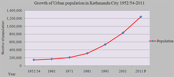 source: http://www.geospatialworld.net/Paper/Application/ArticleView.aspx?aid=1431 Note: Kathmandu is defined as Kathmandu Metropolitan City and Lalitpur Sub-Metropolitan City taken Together