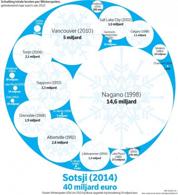 source: http://www.nrc.nl/nieuws/2014/02/01/sotsji-duurder-dan-alle-vorige-winterspelen-bij-elkaar/