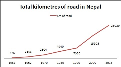 Total kilometres of road in Nepal