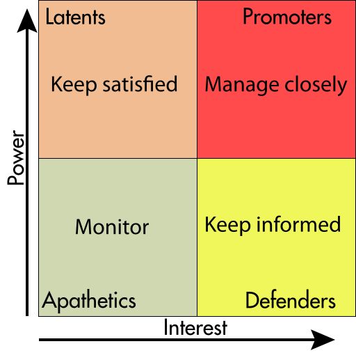 source: http://en.wikipedia.org/wiki/Stakeholder_analysis