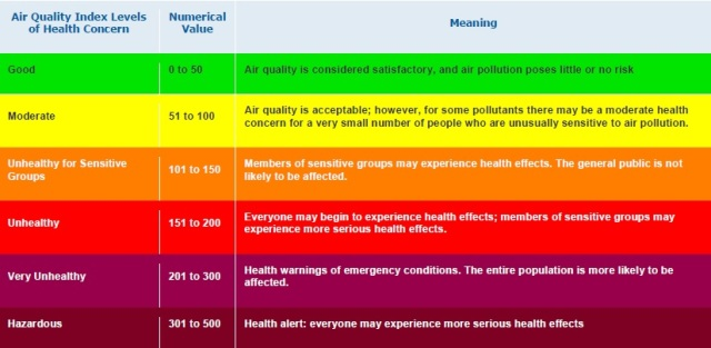 Air Quality Index Levels of Health Concern source: http://www.airnow.gov/index.cfm?action=aqibasics.aqi