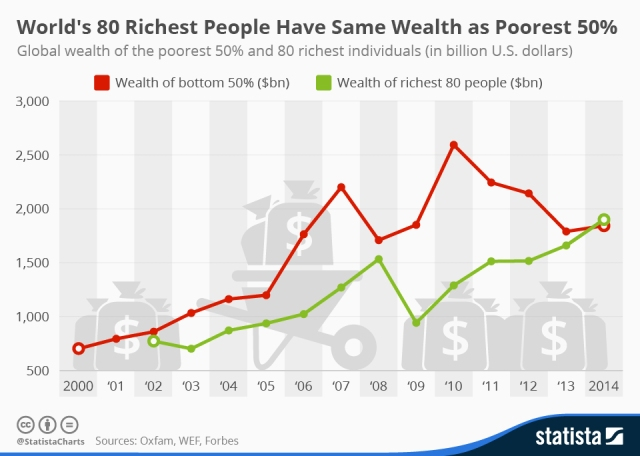 source: http://www.statista.com/chart/3144/worlds-80-richest-people-have-same-wealth-as-poorest-50%2525/