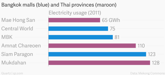 source: http://qz.com/376125/bangkoks-lavish-malls-consume-as-much-power-as-entire-provinces/