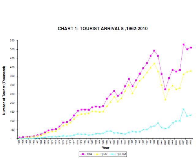 Nepal tourist arrivals 1962-2010