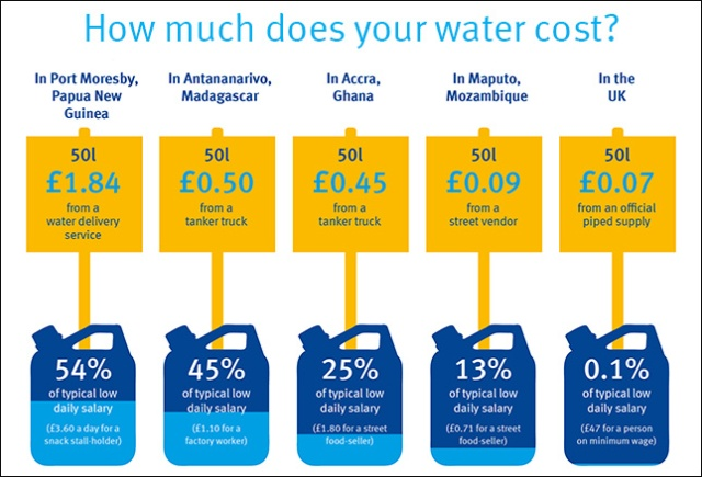How-much-does-your-water-cost